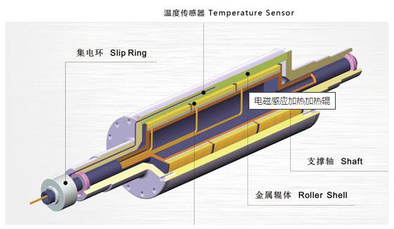 联净电磁加热辊结构示意图