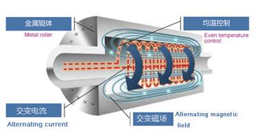 联净电磁加热辊工作原理